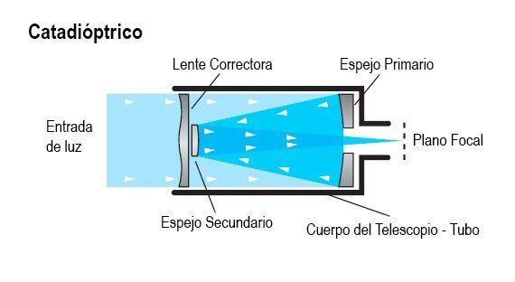 Telescopio Catadioptrico