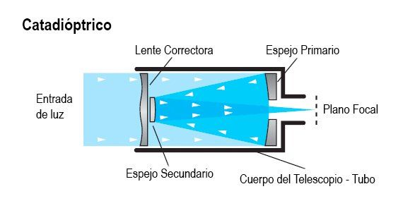 Telescopio Catadioptrico