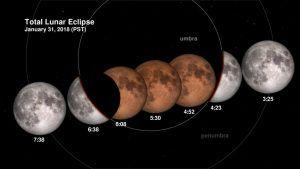 eclipse lunar 2018