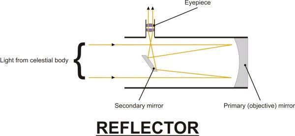 funcionamiento telescopio reflector