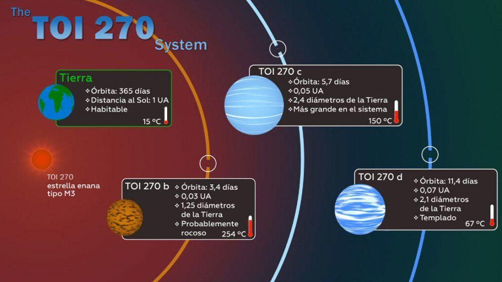 exoplanteas a 73 años luz de distancia de la tierra