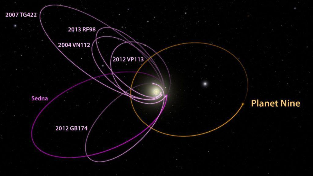 planeta 9 y su orbita